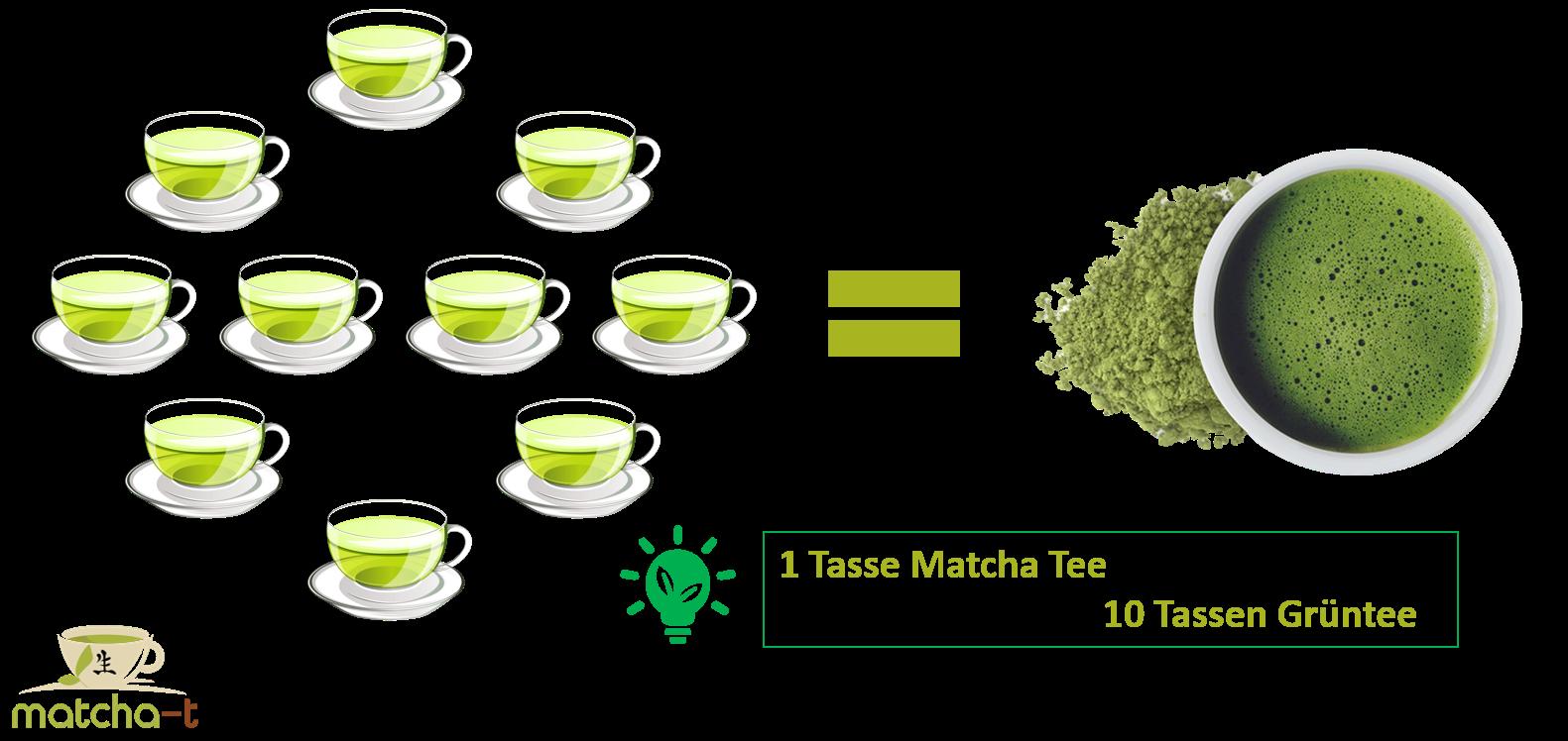 Matcha Tee vs. Grüntee